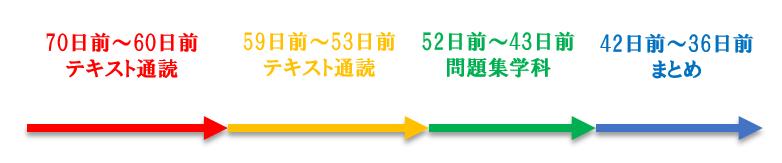 FP3試験までのタイムスケジュール(試験2カ月前~1カ月前)