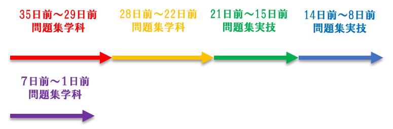 FP3試験までのタイムスケジュール(試験1カ月前~試験前日)