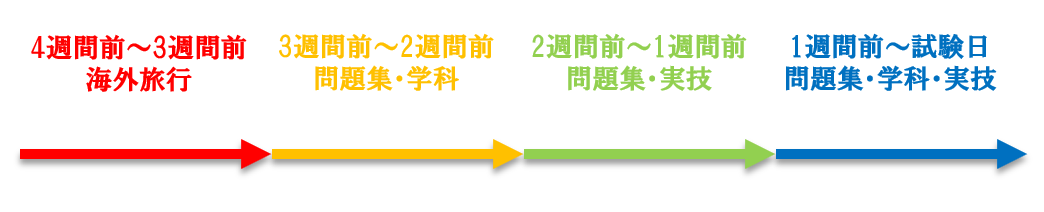 FP2級試験1カ月前~試験前日までのスケジュール